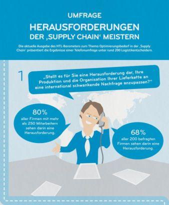Hermes Transport Logistics hat jetzt das Ergebnis einer Umfrage zum Thema SCM vorgestellt (Photo: Hermes)