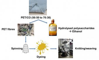 Schematische Darstellung des entwickelten Recyclingprozesses für textile Mischgewebe Photo: ITA