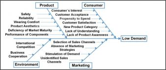 Ishikawa Diagramm Geringe Nachfrage