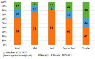 IVGT-Umfrage-Oktober-2020.jpg