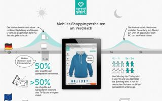 Spreadshirt hat die mobile Internetnutzung seiner User untersucht (Photo: Spreadshirt)