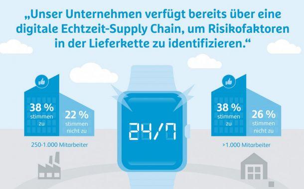 13. Hermes-Barometer: Einsatz von digitalen Technologien ist signifikant gestiegen