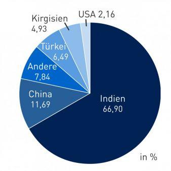 Prozentuale-Verteilung-der.jpg