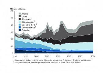 Entwicklung-globale.jpg