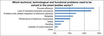 Auswertung Herstellerumfrage Probleme
