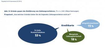 Auf die Frage, warum die Kreditkartenzahlung nicht angeboten wird, nennen 53 Prozent die damit verbundenen Gebühren und 15 Prozent den Integration...