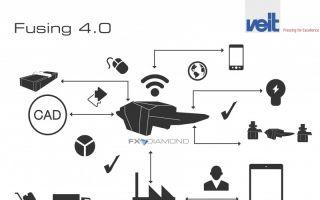 Fusing 4.0 versetzt die Maschinen in die Lage, mit der Ware, anderen Maschinen und sich selbst dezentral zu kommunizieren Photo: Veit