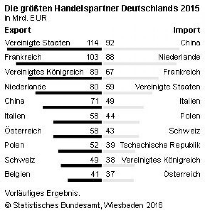 Deutschlands wichtigste Handelspartner 2015 (Photo: Stat. Bundesamt)