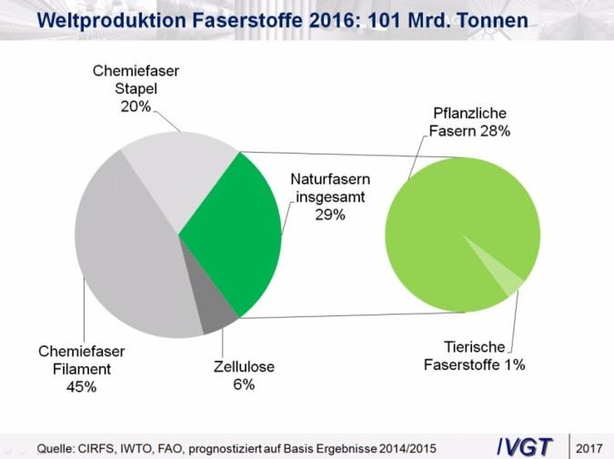 Weltproduktion-Faserstoffe.jpg