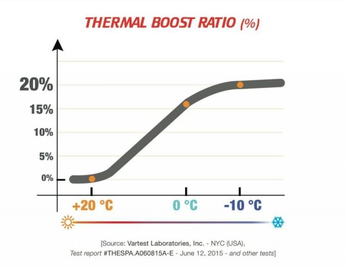 13.01.2016: Thermore Thermal Booster: neue intelligente Wattierung