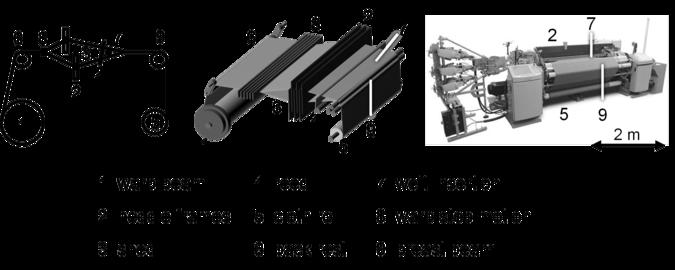 Figure 1: Set-up of an air-jet weaving machine