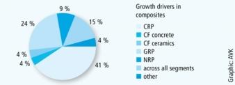 Wachstumstreiber im Composites-Bereich Grafik: AVK