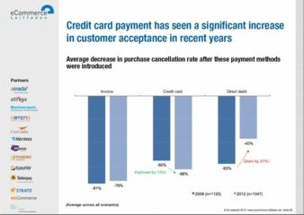 """Das Angebot von Kreditkartenverfahren aber senkt die Abbruchquote in Online Shops um durchschnittlich 68 Prozent Photo: Grafik aus Studie """"Erfolg..."""