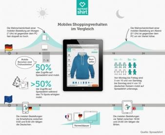 Spreadshirt hat die mobile Internetnutzung seiner User untersucht (Photo: Spreadshirt)