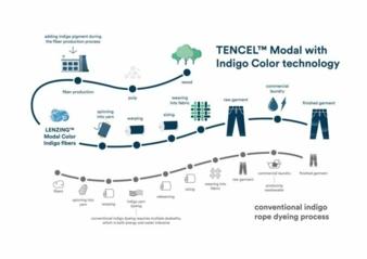 Lencing-Tencel-Modal-Indigo.jpeg