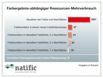 Natific-Ressourcenverbrauch.jpg