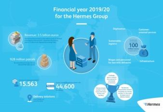 Hermes-Gruppe-Grafik-englisch.jpg