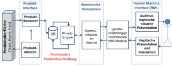 Abbildung 2 I © ITM/TU Dresden