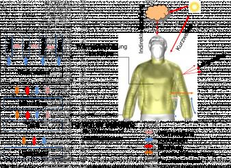 Abb. 1: Thermische Regulation zwischen Mensch, Bekleidung und Umgebung