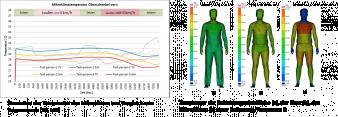 Abb. 7: Ergebnisse der thermophysiologischen Simulation